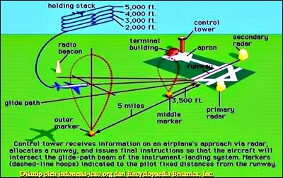 Indonesia icao sebagai contoh untuk menggambarkan kejelasan tentang efisiensi ini adalah bila sebuah penerbangan yang anda tumpangi lepas landas dari bandar udara a ke ccuart Gallery